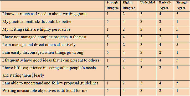 Table for understanding if you are prepared for grant seeking