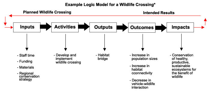 grant proposal logic model for wildlife habitat restoration