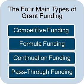 The Four Main Types of Grant Funding