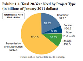 Environmental Protection Agency (EPA) pie graph showing drinking water infrastructure needs by project type