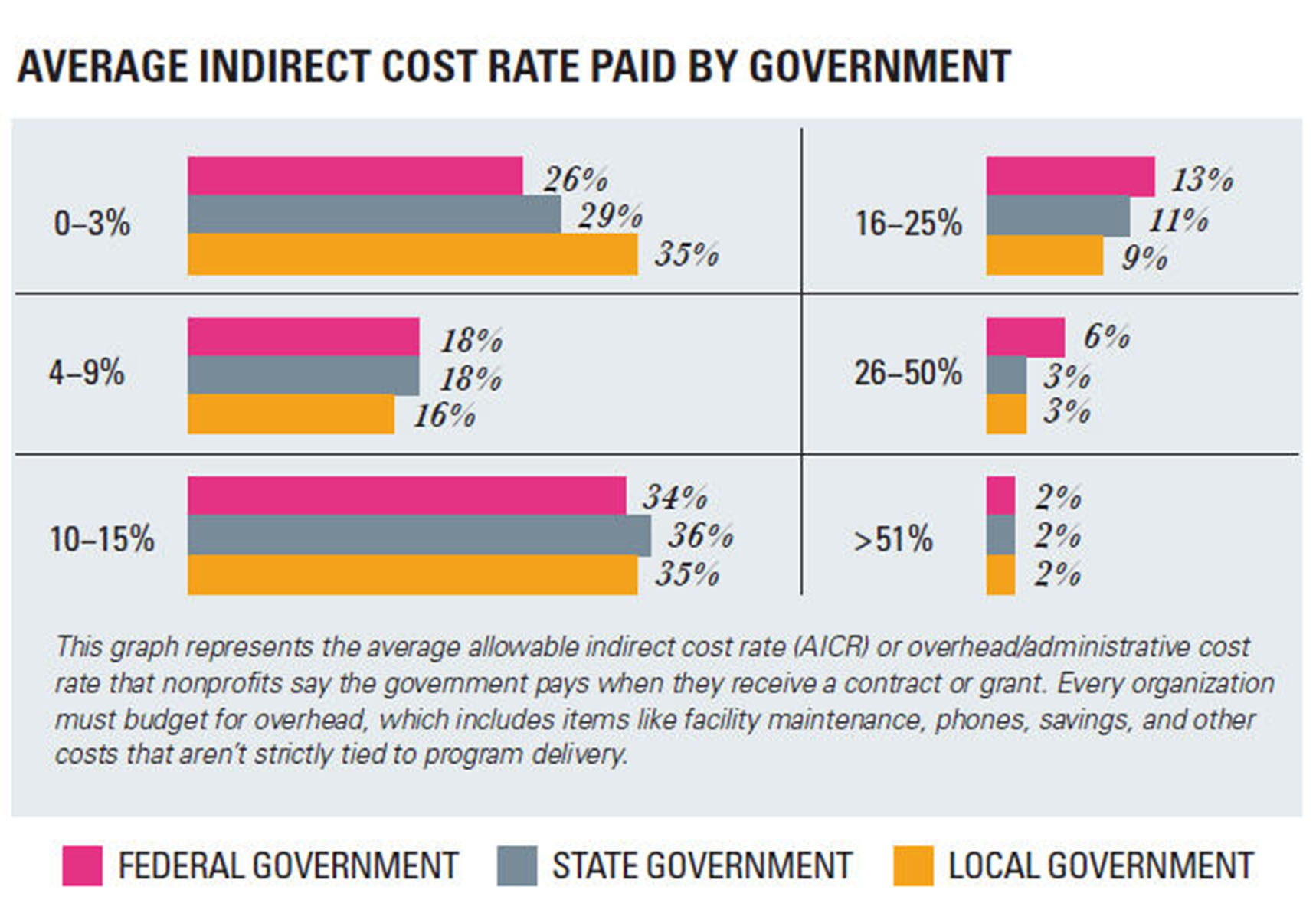 Indirect_Cost_Rates_Avg_20141